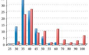 Kliniczna ocena średnicy kanału